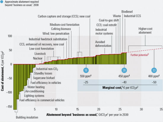 McKinsey carbonabatement 2007