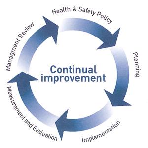 Safety-management-system