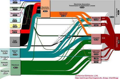 US Electrical Losses_USDOE