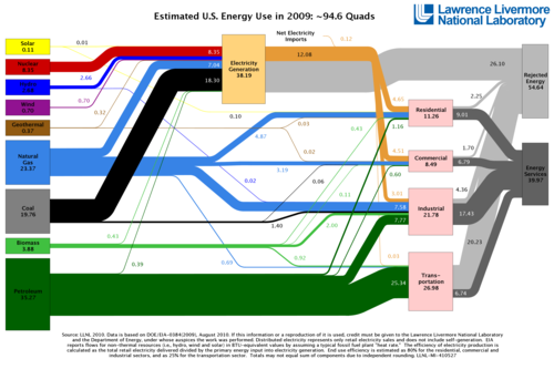 LLNL_US_Energy_Flow_2009