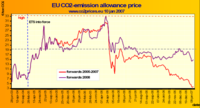 Euets_prices_3